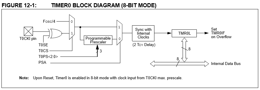 Timer Module on PIC18 Microcontrollers (in mikroC) – OSH Garage